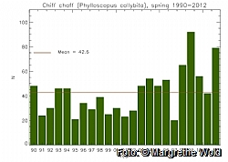 Fig 1: Chiffchaff numbers, spring season 1990-2012